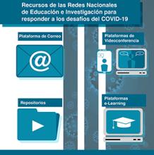Recursos de las Redes Nacionales de Educación e Investigación para responder a los desafíos del COVID-19